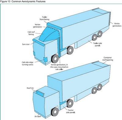 Truckaerofeatures